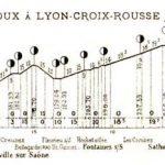 Lyon-Neuville-Trévoux